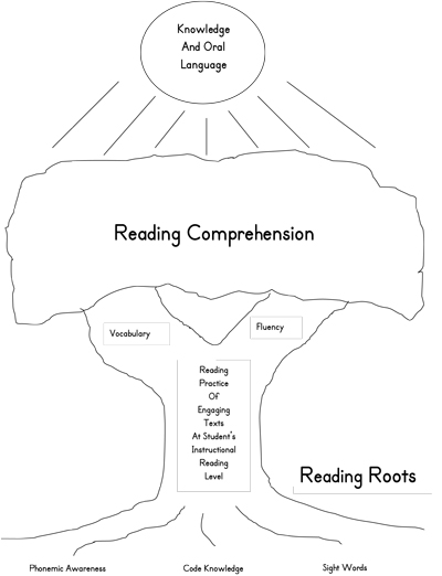 oral language and reading comprehension The new wj iv battery: introduction and overview reading comprehension (rc) reading other chc broad/narrow cognitive and oral language abilities and wj iv.
